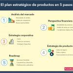 El plan estratégico de productos