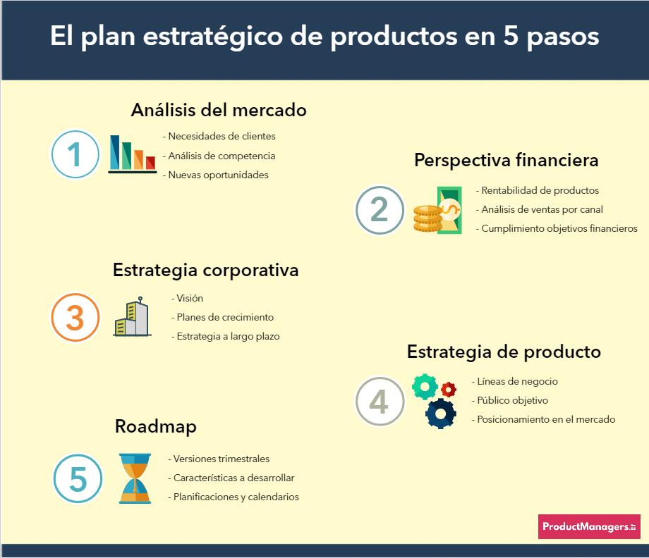 El Plan estratégico de producto